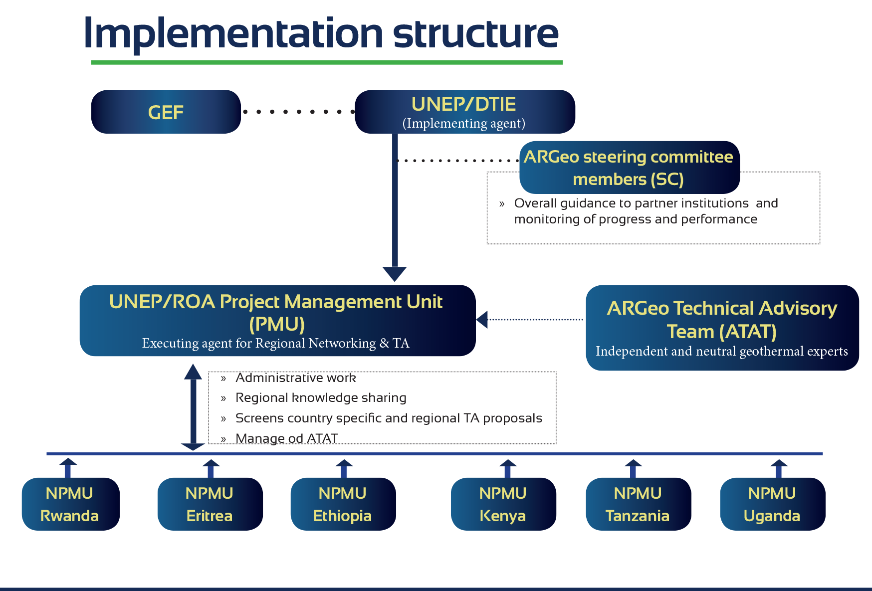 Implementation Structure on kenya government structure